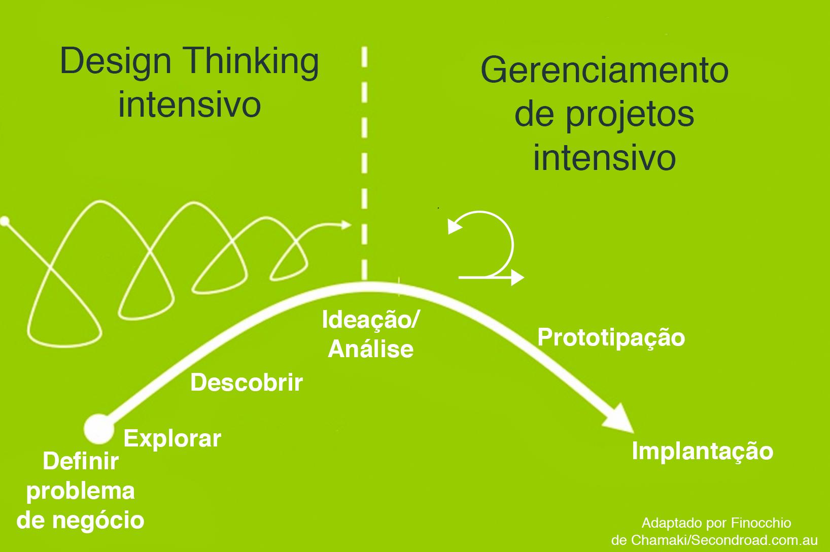 Juntando design thinking e gerenciamento de projetos