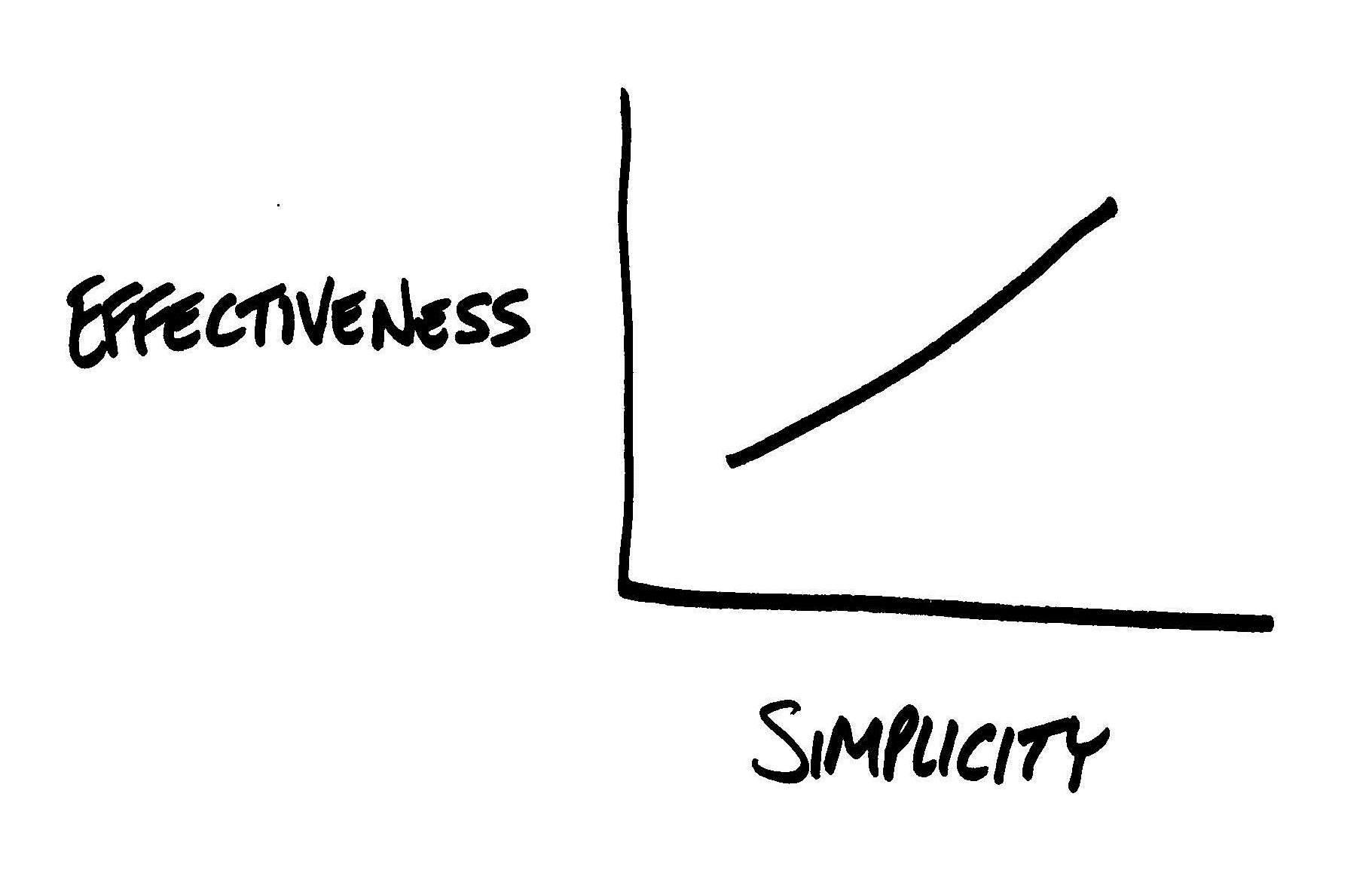 O PM Canvas traz simplicidade para o gerenciamento de projetos