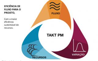 Você já calculou o Takt PM do seu projeto?
