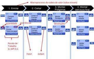 O projeto compreende macroprocessos em cadeia.